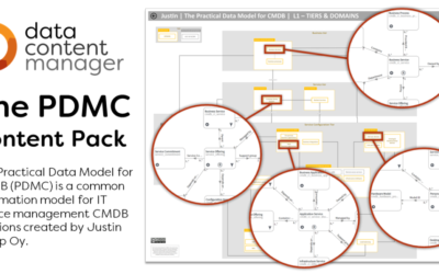 The Practical Data Model for CMDB