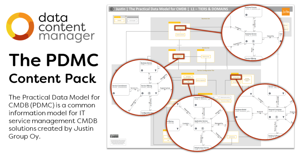 PDMC Content Pack