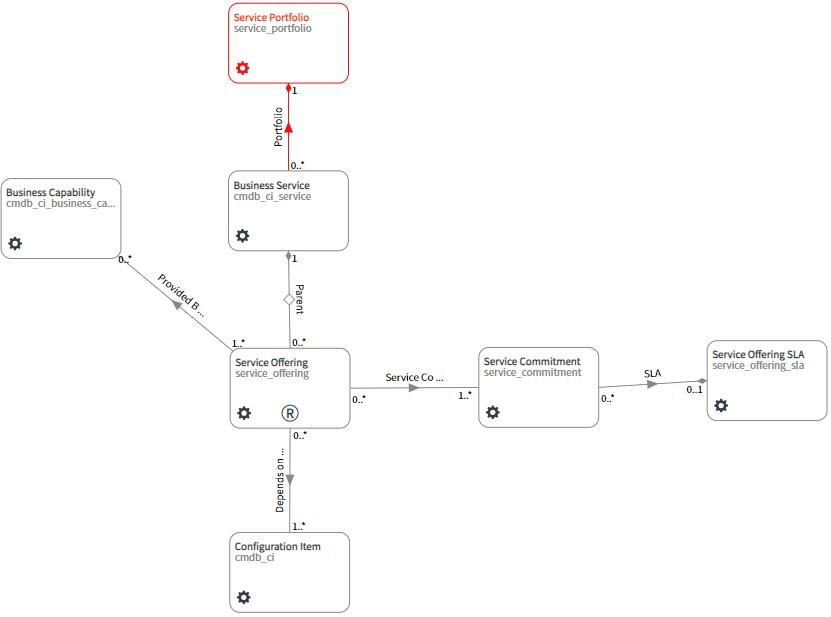 Simpler version of the Service Portfolio data model