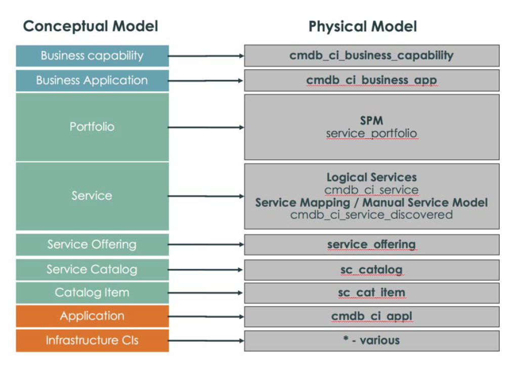 CSDM Figure-1: From Conceptual to Physical Model