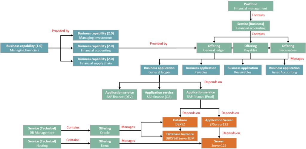 SAP Financials example - JustinLabs Alternative