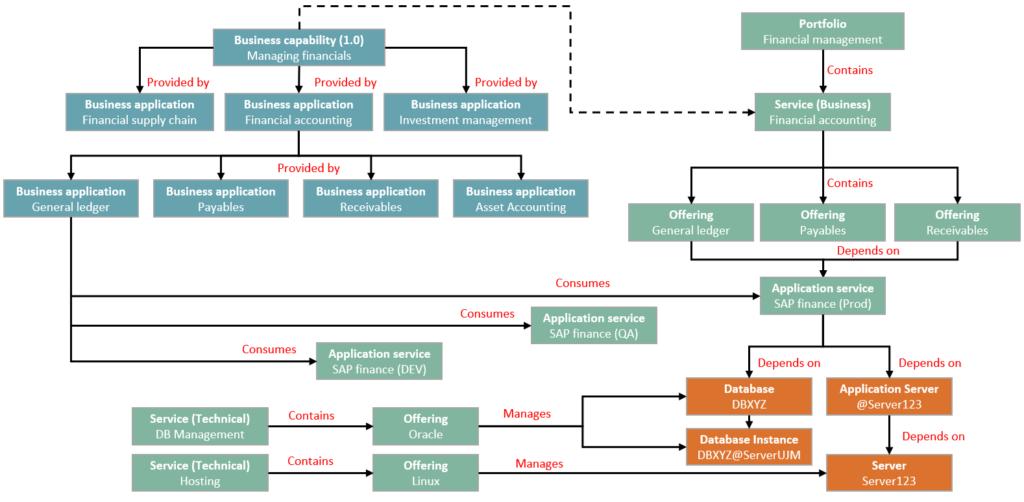 ServiceNow CSDM - Figure 6 - SAP Financials example