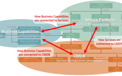 Three Perspectives to Common Services Data Model