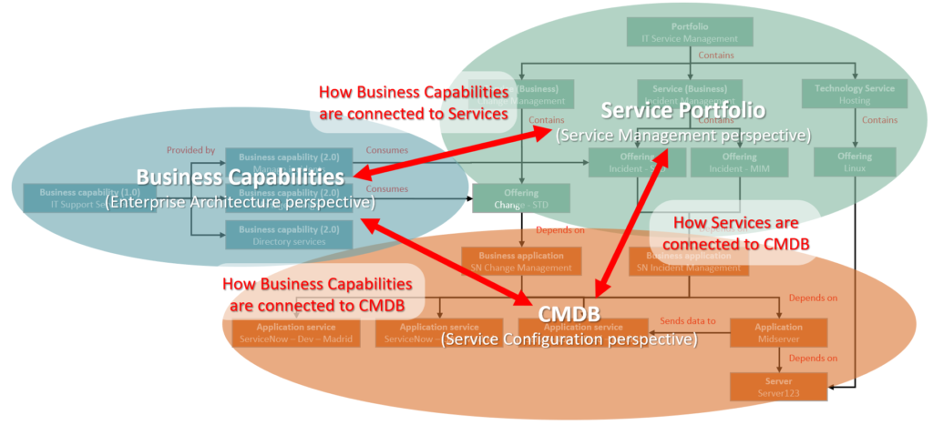 CSDM ITSM Example Generalization