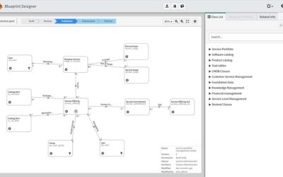 Create a DCM Blueprint from a PDMC Data Model Template