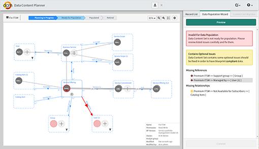 DCM Data Content Planner
