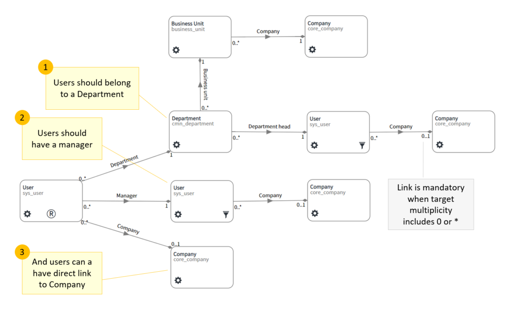 Example Blueprint - User Data Model