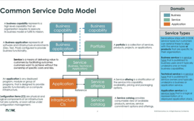 "ServiceNow Released ""Common Services Data Model"""
