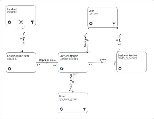 Incident Assignment Data Model