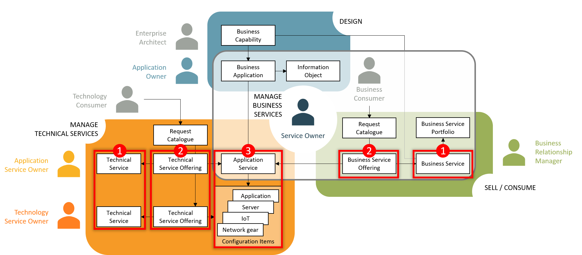 Using CSDM on Incident Model