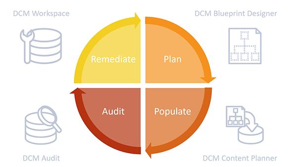 DCM Cycle