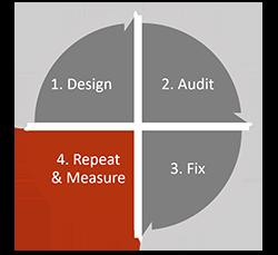 Step 4 - Measure & Repeat