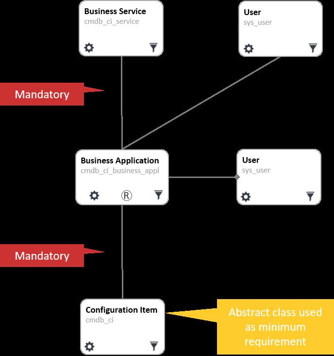 5 Steps Model - 3 - Minimum Viable Data
