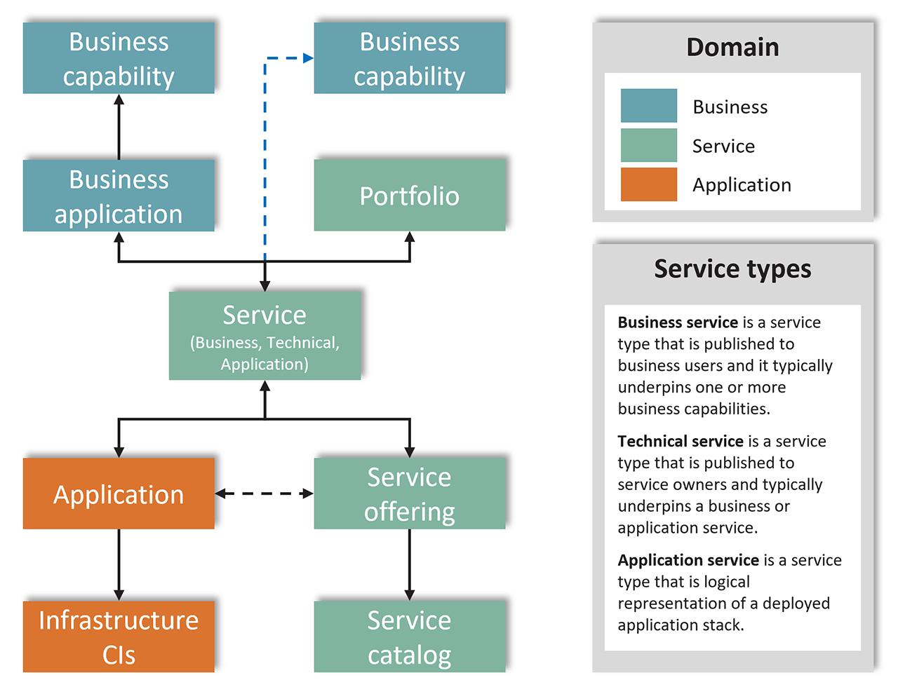 CSDM 1.0 Conceptual Model