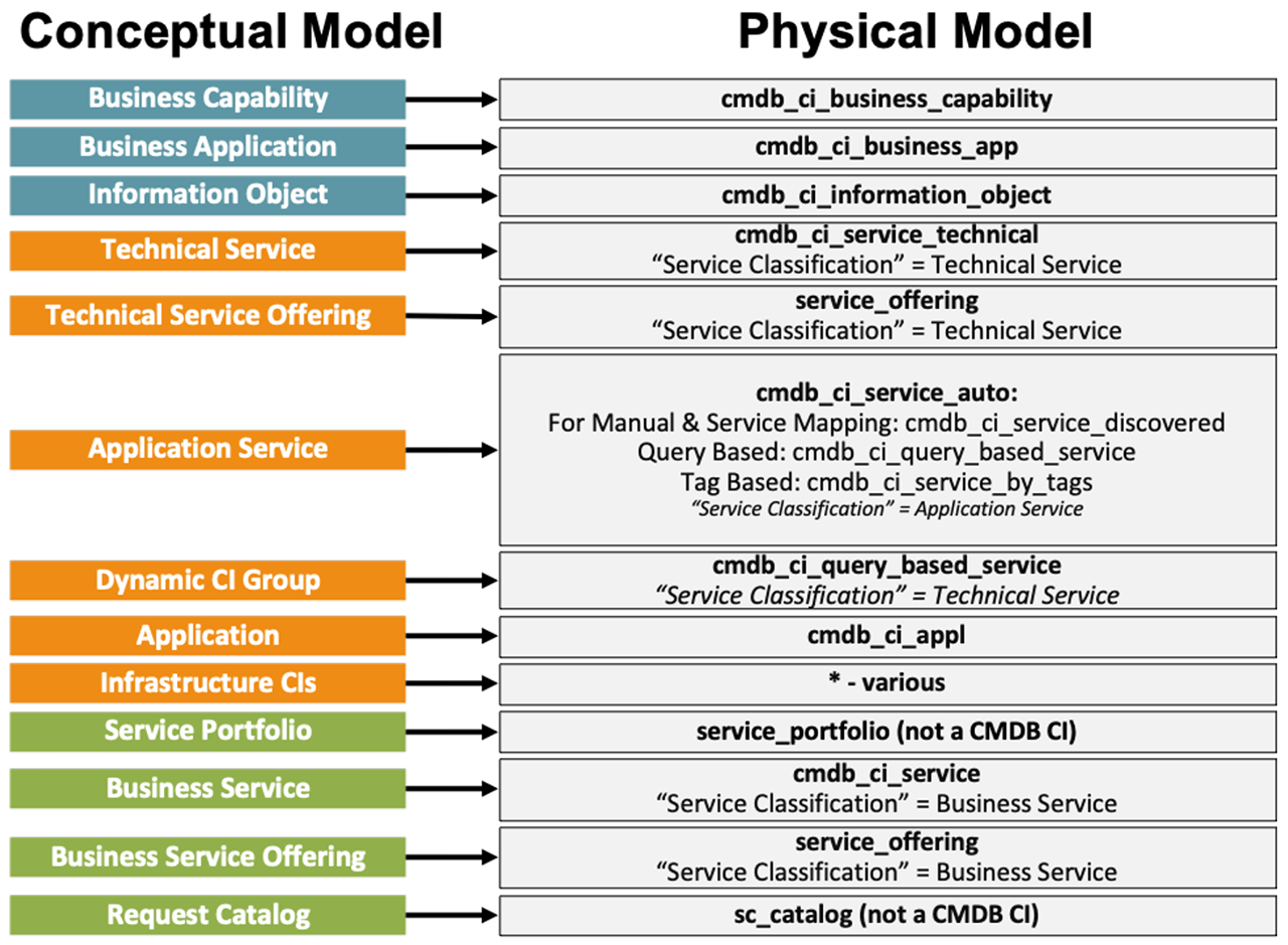 CSDM - Conceptual to Physical Model