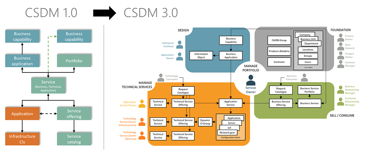 CSDM Evolution
