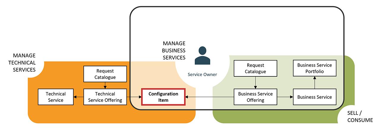 CSDM Generic Services