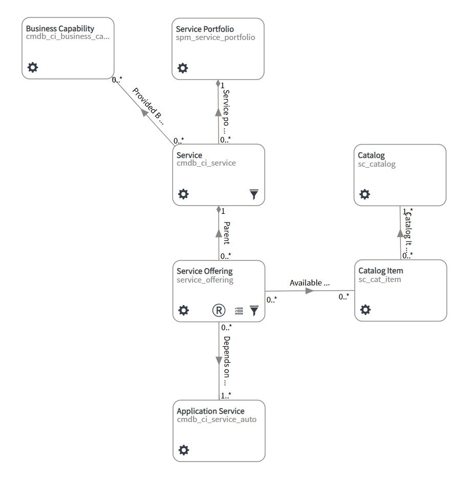 CSDM - Service Example