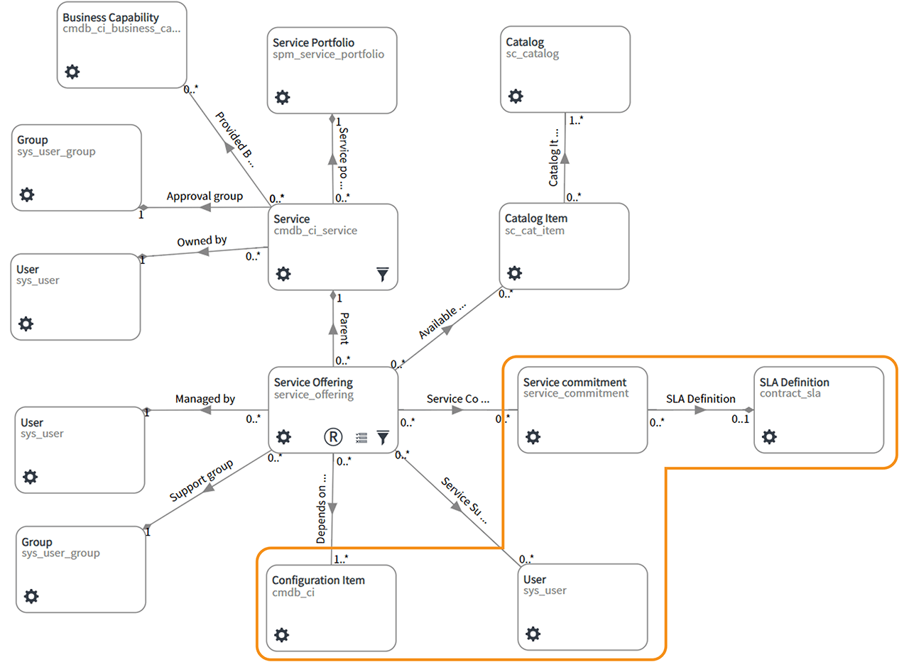 CSDM - Service Example with Service Details