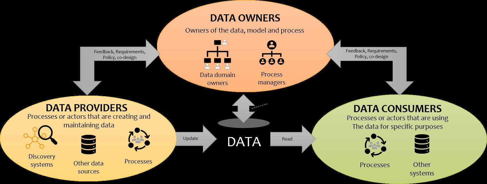 Consumer - Owner - Provider Model