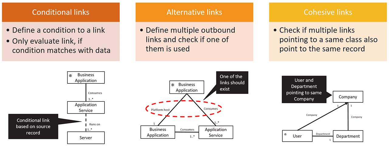 DCM 5.0 Advanced Links