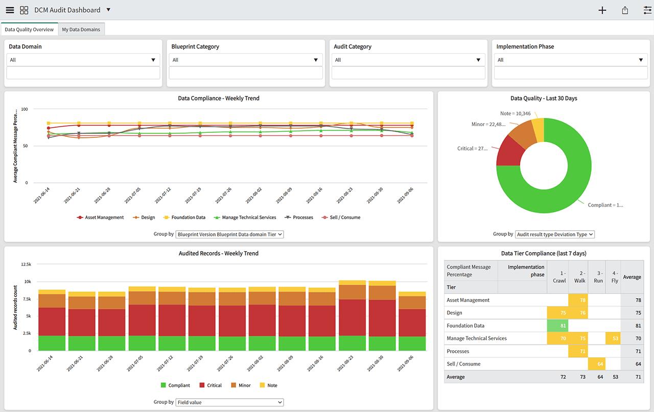 DCM 5.0 Audit Dashboard