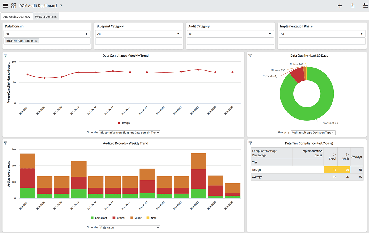 DCM 5.0 Audit Dashboard - Business Applications