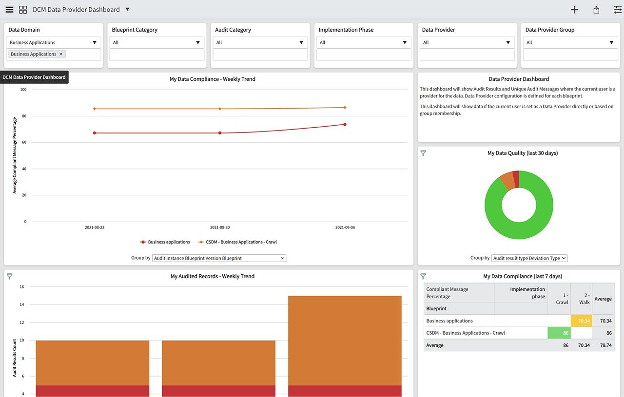 DCM 5.0 Data Provider Dashboard